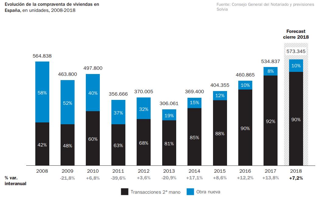 Как изменились цены на недвижимость в Испании за год